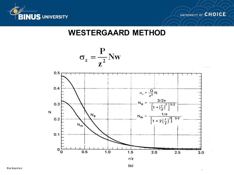 WESTERGAARD METHOD ] Bina Nusantara